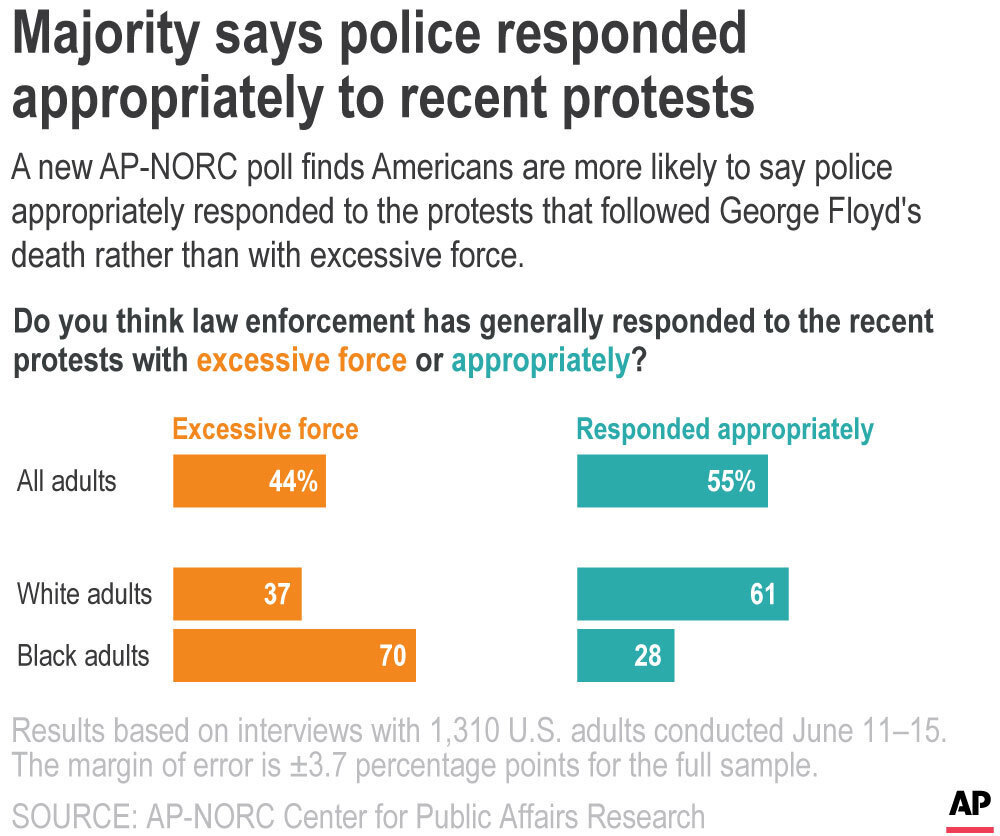 AP Poll Police Response to Protests